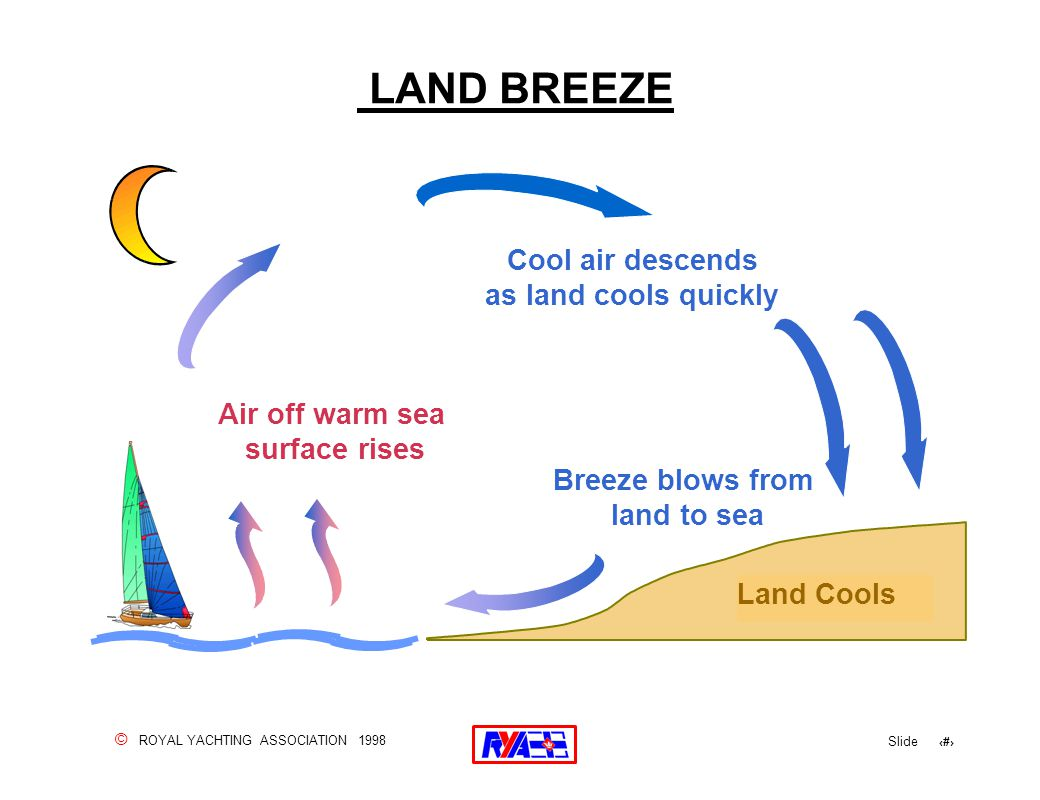 © ROYAL YACHTING ASSOCIATION 1998 Slide 114 LAND BREEZE Cool air descends as land cools quickly Air off warm sea surface rises Breeze blows from land to sea Land Cools