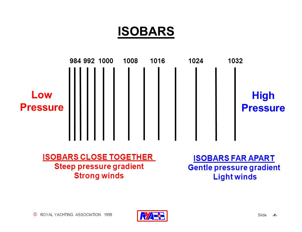 © ROYAL YACHTING ASSOCIATION 1998 Slide 117 ISOBARS FAR APART Gentle pressure gradient Light winds 10321024101610081000992984 ISOBARS CLOSE TOGETHER Steep pressure gradient Strong winds Low Pressure High Pressure ISOBARS