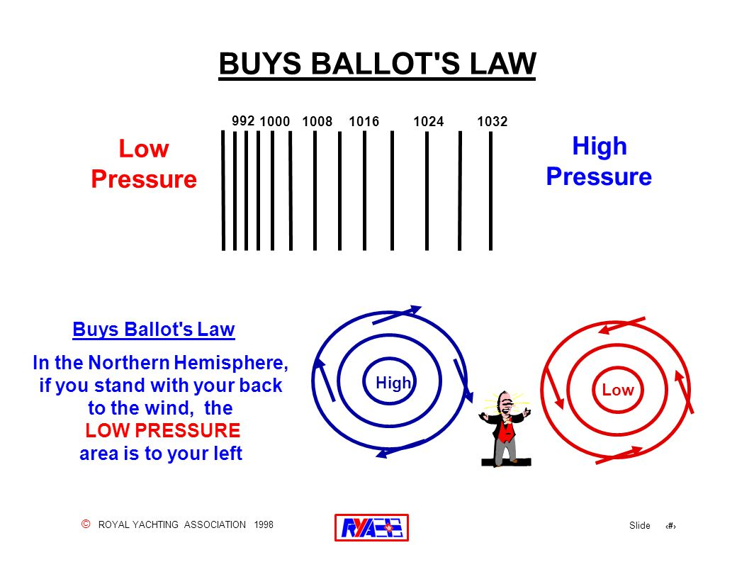 © ROYAL YACHTING ASSOCIATION 1998 Slide 119 BUYS BALLOT S LAW Buys Ballot s Law In the Northern Hemisphere, if you stand with your back to the wind, the LOW PRESSURE area is to your left Low Pressure 1032 1024 10161008 1000 992 High Pressure Low High