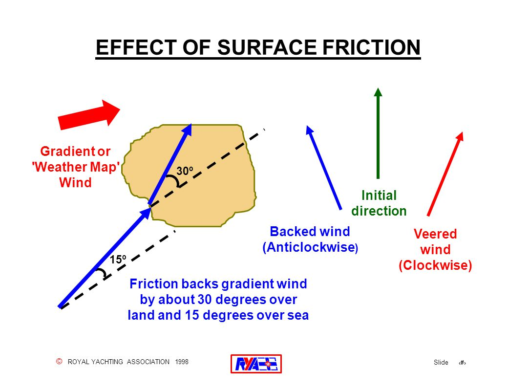 © ROYAL YACHTING ASSOCIATION 1998 Slide 120 EFFECT OF SURFACE FRICTION Gradient or Weather Map Wind Initial direction Veered wind (Clockwise) 15º 30º Friction backs gradient wind by about 30 degrees over land and 15 degrees over sea Backed wind (Anticlockwise )