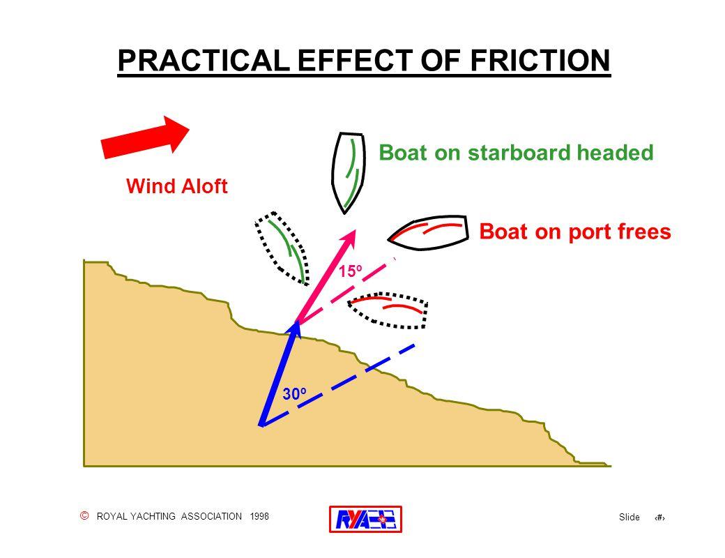 © ROYAL YACHTING ASSOCIATION 1998 Slide 121 PRACTICAL EFFECT OF FRICTION Wind Aloft 30º 15º Boat on starboard headed Boat on port frees