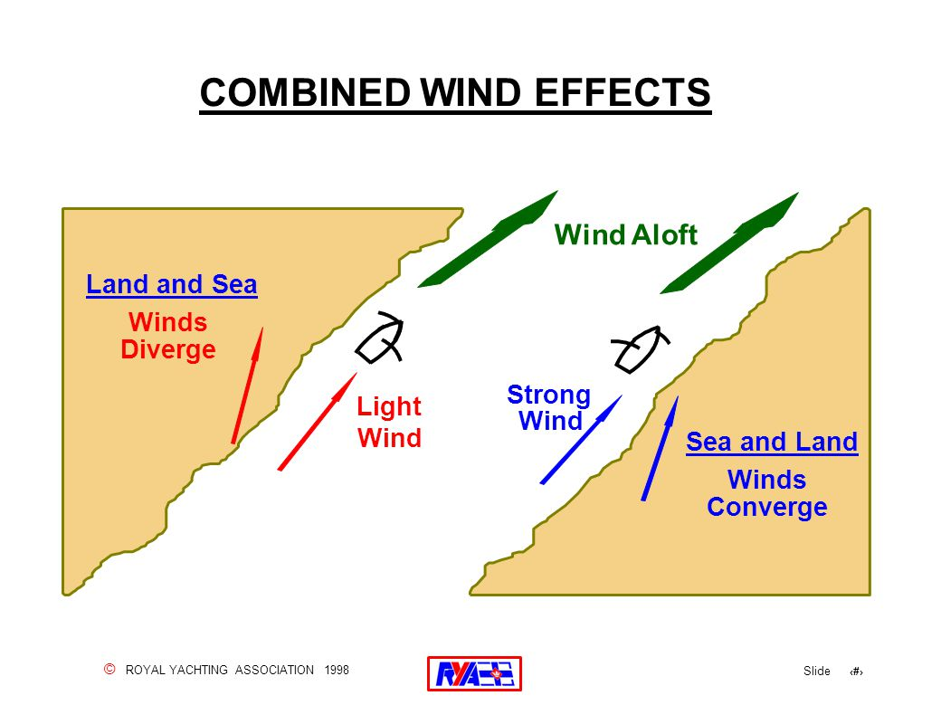 © ROYAL YACHTING ASSOCIATION 1998 Slide 122 COMBINED WIND EFFECTS Light Wind Strong Wind Land and Sea Winds Diverge Sea and Land Winds Converge Wind Aloft