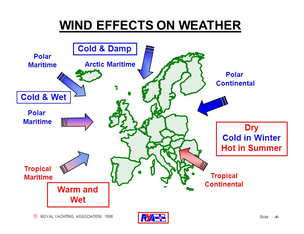 © ROYAL YACHTING ASSOCIATION 1998 Slide 124 WIND EFFECTS ON WEATHER Polar Maritime Tropical Maritime Polar Maritime Warm and Wet Arctic Maritime Polar Continental Tropical Continental Dry Cold in Winter Hot in Summer Cold & Damp Cold & Wet