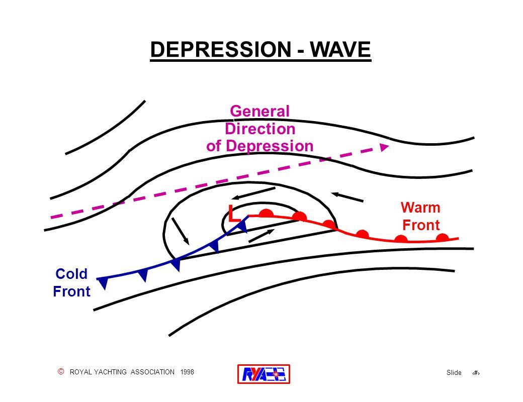 © ROYAL YACHTING ASSOCIATION 1998 Slide 126 DEPRESSION - WAVE Cold Front Warm Front L General Direction of Depression
