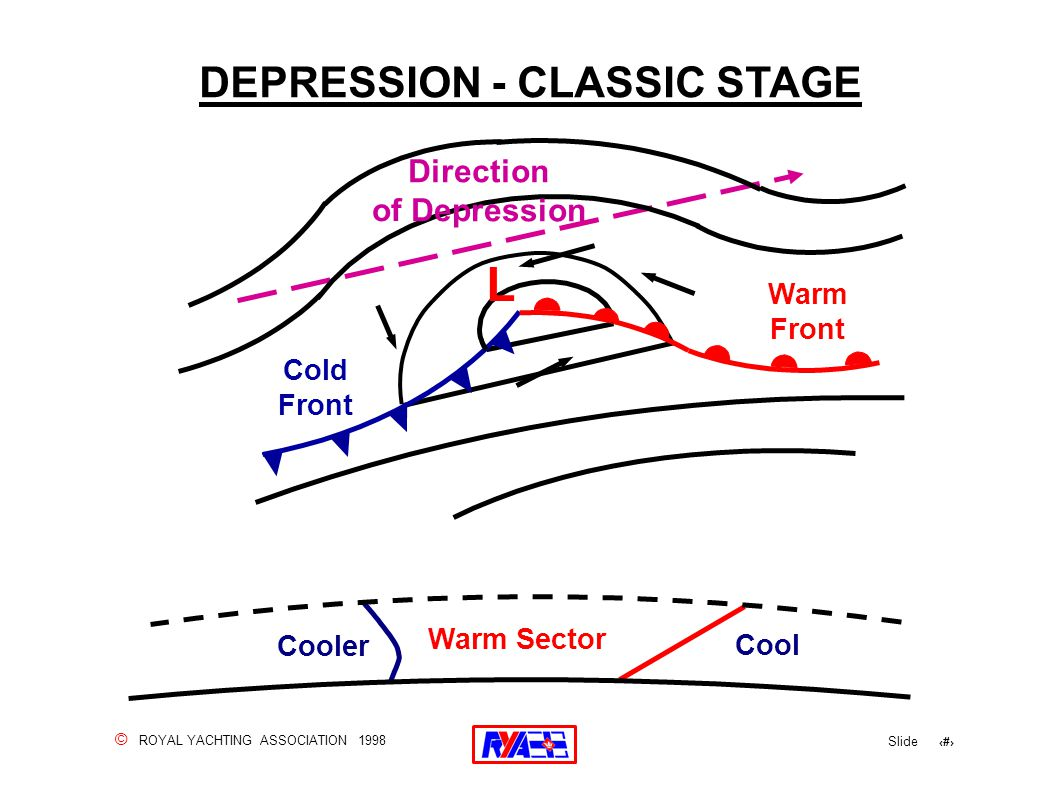 © ROYAL YACHTING ASSOCIATION 1998 Slide 127 DEPRESSION - CLASSIC STAGE Cooler Warm Sector Cool Cold Front Warm Front L Direction of Depression