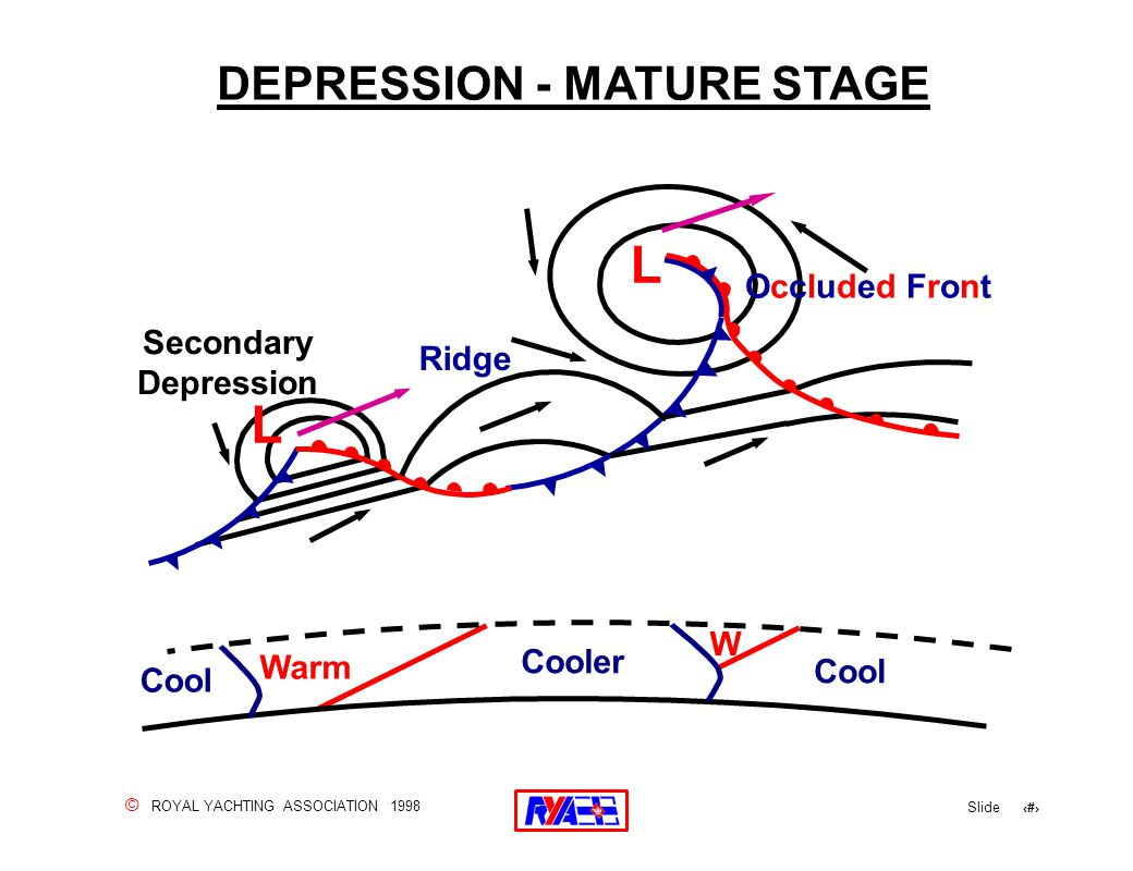 © ROYAL YACHTING ASSOCIATION 1998 Slide 128 Cooler Cool W Warm DEPRESSION - MATURE STAGE Secondary Depression Occluded FrontOccluded Front Ridge L L