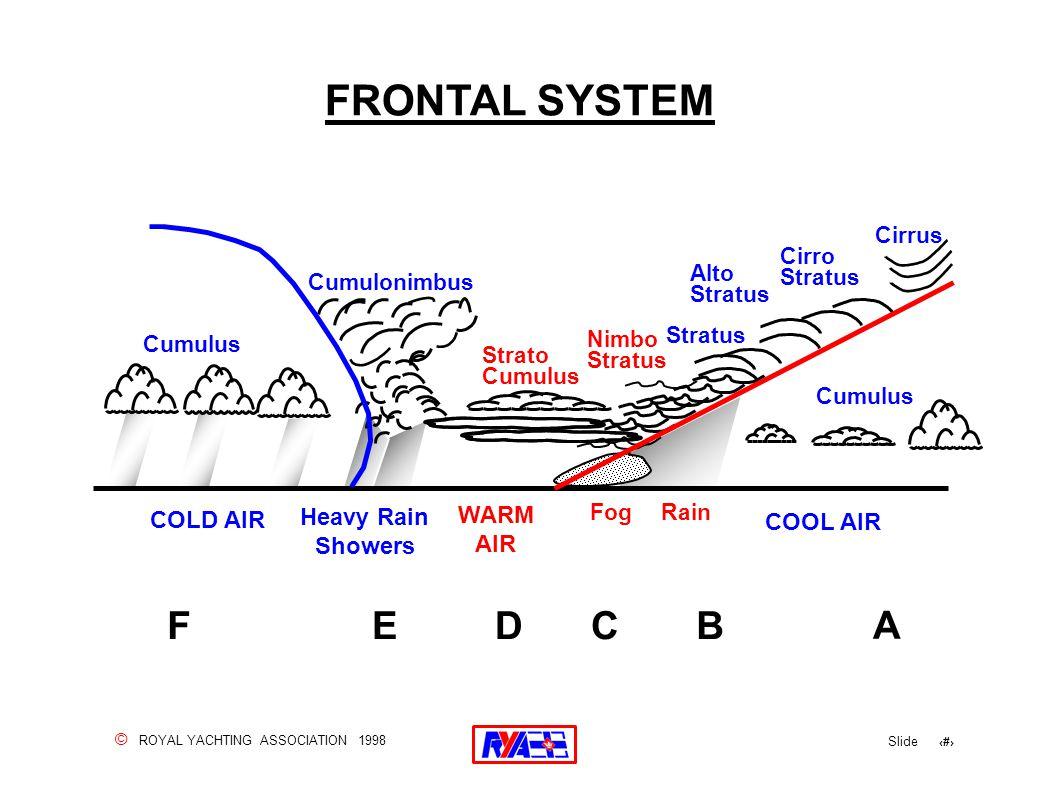 © ROYAL YACHTING ASSOCIATION 1998 Slide 130 FRONTAL SYSTEM Cirrus Cirro Stratus Cumulus Nimbo Stratus Cumulonimbus Strato Cumulus FogRain Cumulus Heav