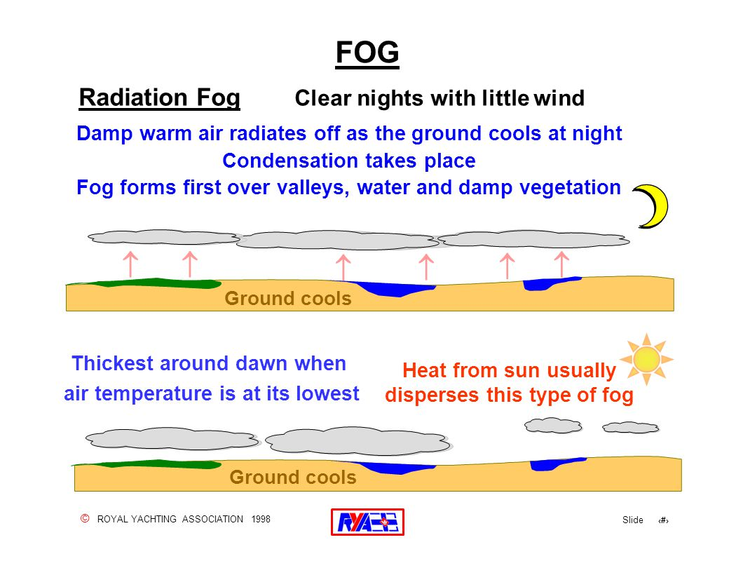 © ROYAL YACHTING ASSOCIATION 1998 Slide 132 FOG Radiation Fog Clear nights with little wind Damp warm air radiates off as the ground cools at night Condensation takes place Fog forms first over valleys, water and damp vegetation Ground cools      Thickest around dawn when air temperature is at its lowest Heat from sun usually disperses this type of fog
