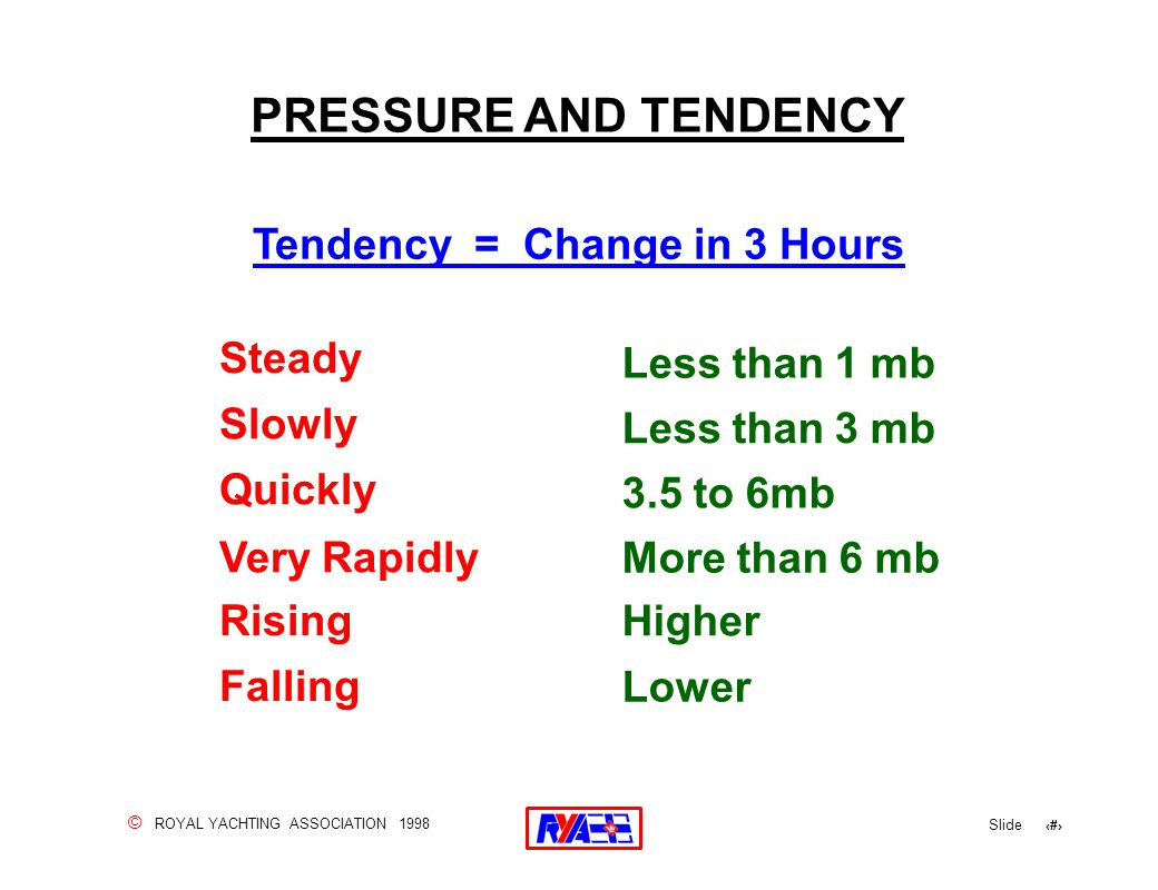 © ROYAL YACHTING ASSOCIATION 1998 Slide 138 PRESSURE AND TENDENCY Tendency = Change in 3 Hours Less than 1 mb Less than 3 mb 3.5 to 6mb More than 6 mb