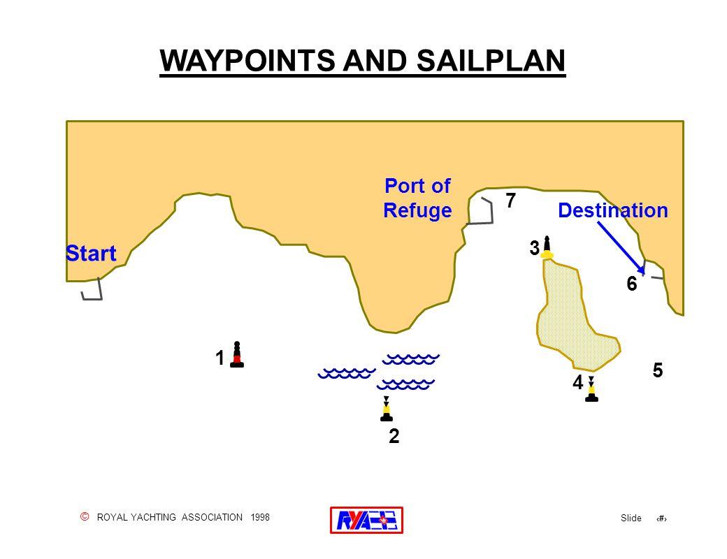 © ROYAL YACHTING ASSOCIATION 1998 Slide 141 WAYPOINTS AND SAILPLAN Start Port of Refuge 1 2 3 4 5 6 7 Destination