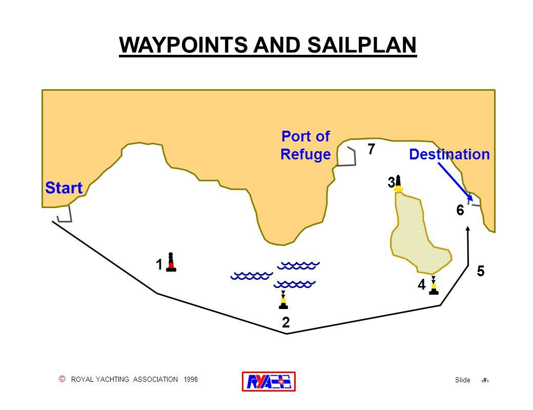 © ROYAL YACHTING ASSOCIATION 1998 Slide 142 WAYPOINTS AND SAILPLAN Start 1 2 3 4 5 6 7 Port of Refuge Destination