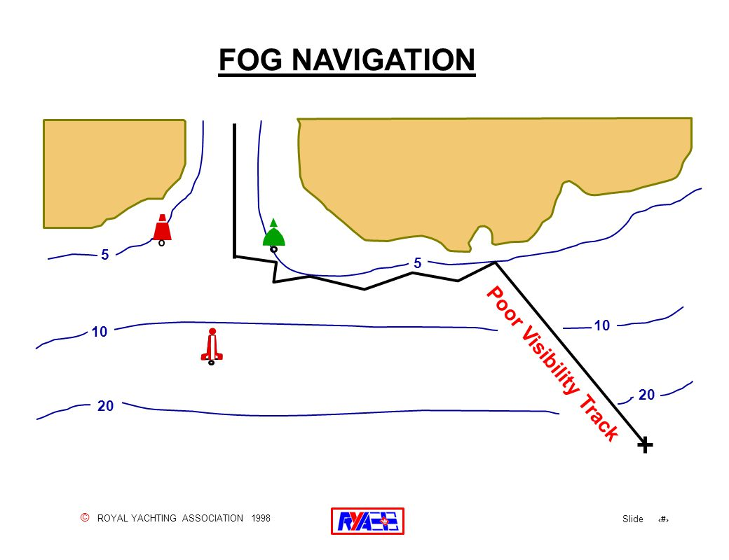 © ROYAL YACHTING ASSOCIATION 1998 Slide 155 FOG NAVIGATION 5 10 20 5 10 20 Poor Visibility Track
