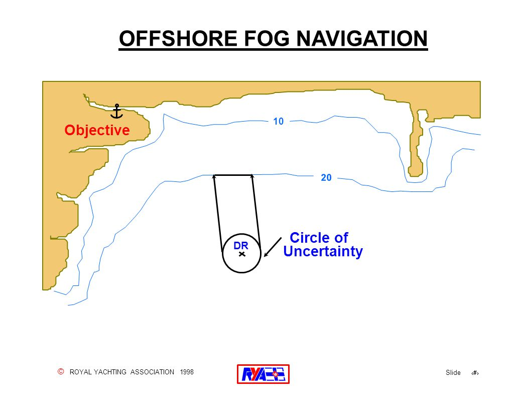 © ROYAL YACHTING ASSOCIATION 1998 Slide 157 OFFSHORE FOG NAVIGATION Objective 10 Circle of DR 20 Uncertainty