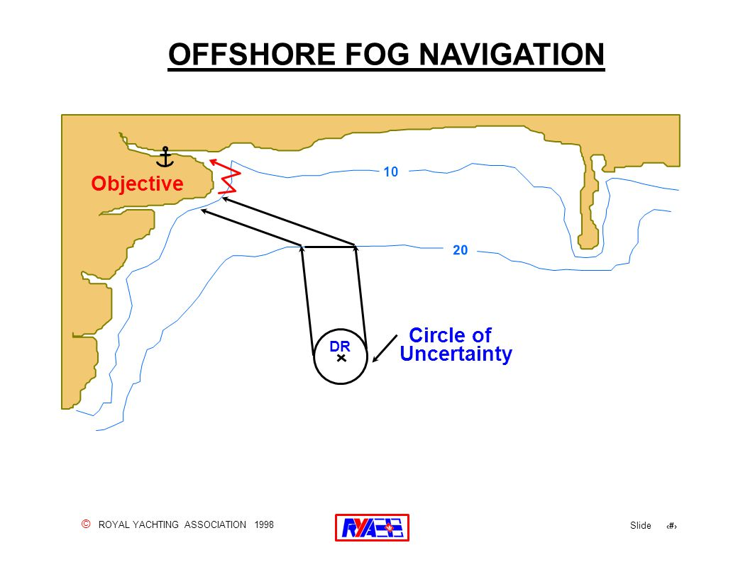 © ROYAL YACHTING ASSOCIATION 1998 Slide 158 OFFSHORE FOG NAVIGATION Objective 10 Circle of DR 20 Uncertainty