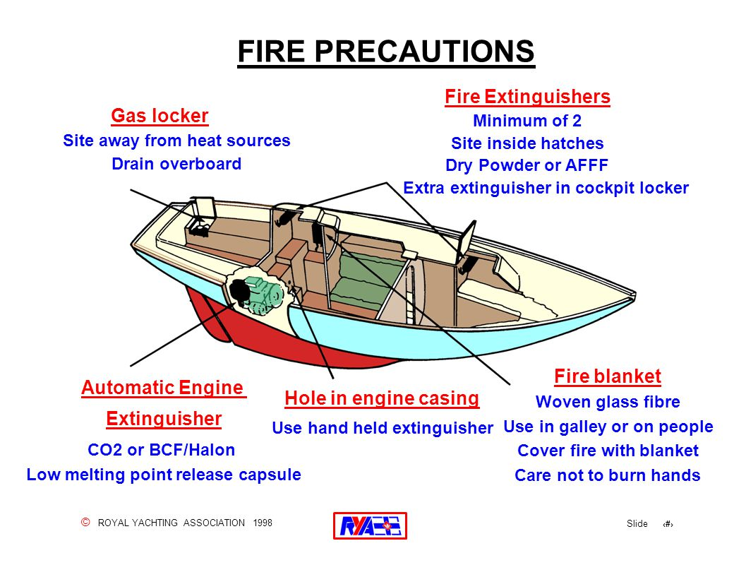 © ROYAL YACHTING ASSOCIATION 1998 Slide 159 FIRE PRECAUTIONS Gas locker Site away from heat sources Drain overboard Fire Extinguishers Minimum of 2 Si