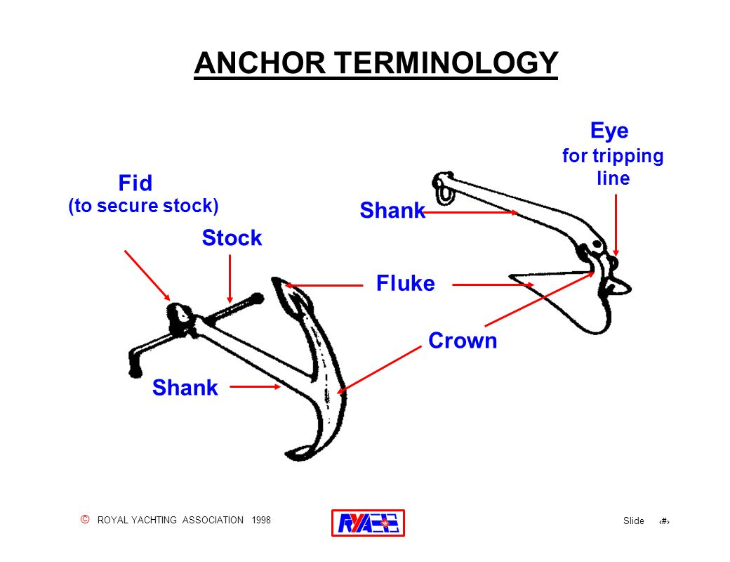 © ROYAL YACHTING ASSOCIATION 1998 Slide 17 ANCHOR TERMINOLOGY Shank Stock Fid (to secure stock) Shank Crown Fluke Eye for tripping line