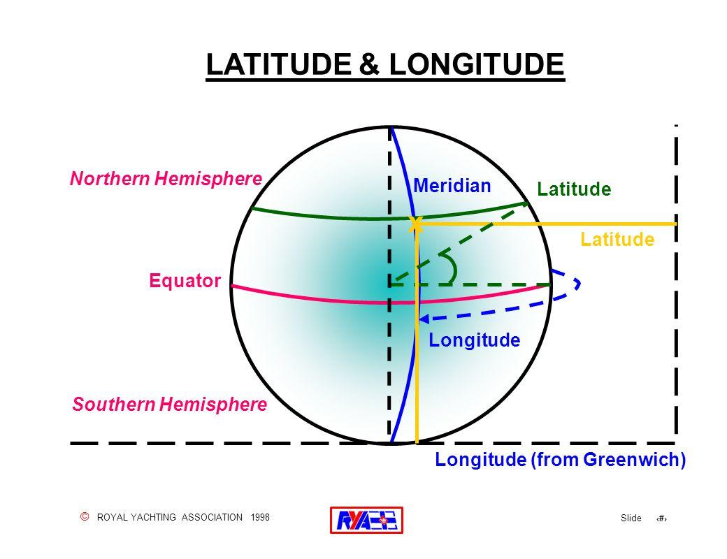 © ROYAL YACHTING ASSOCIATION 1998 Slide 24 LATITUDE & LONGITUDE Longitude (from Greenwich) Northern Hemisphere Southern Hemisphere Equator Latitude Meridian Longitude Latitude x