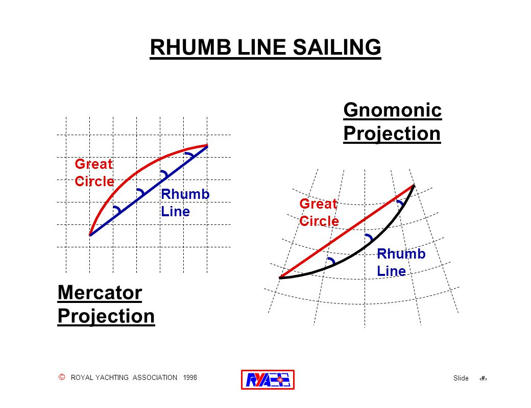 © ROYAL YACHTING ASSOCIATION 1998 Slide 27 RHUMB LINE SAILING Great Circle Rhumb Line Mercator Projection Gnomonic Projection Great Circle Rhumb Line