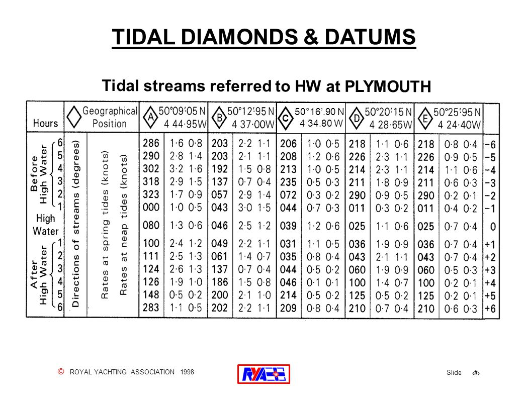 © ROYAL YACHTING ASSOCIATION 1998 Slide 30 TIDAL DIAMONDS & DATUMS Tidal streams referred to HW at PLYMOUTH 50°16'.90 N 4 34.80 W C