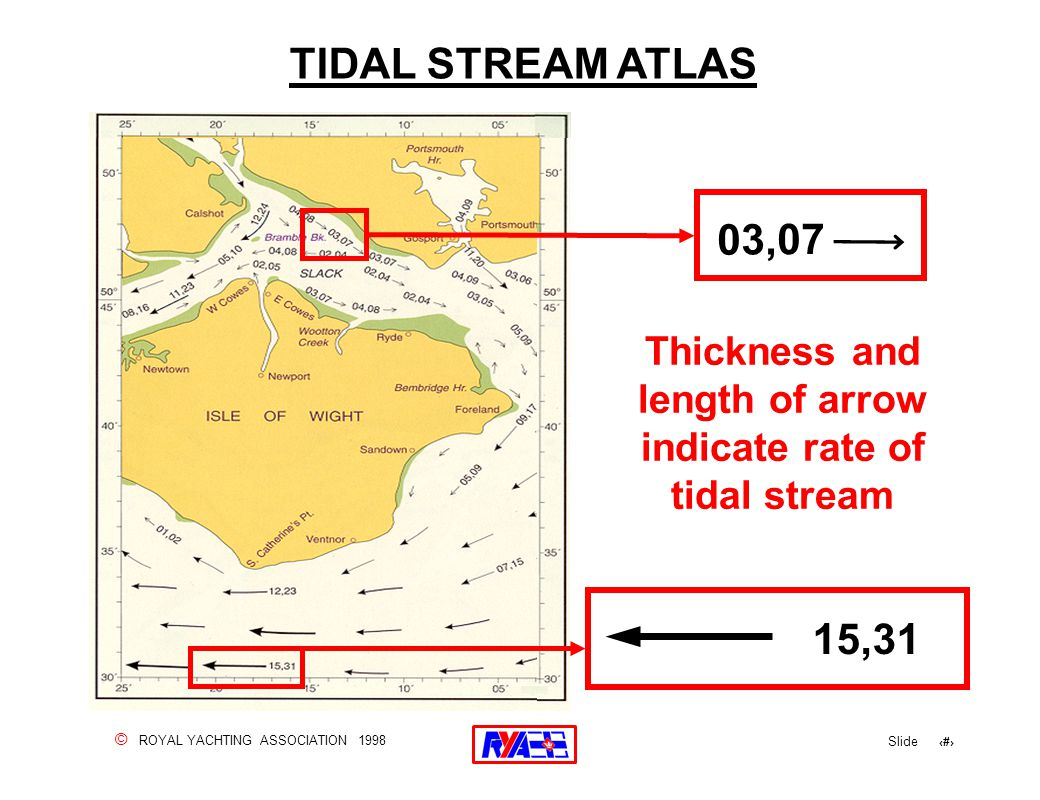 © ROYAL YACHTING ASSOCIATION 1998 Slide 31 TIDAL STREAM ATLAS 03,07 Thickness and length of arrow indicate rate of tidal stream 15,31