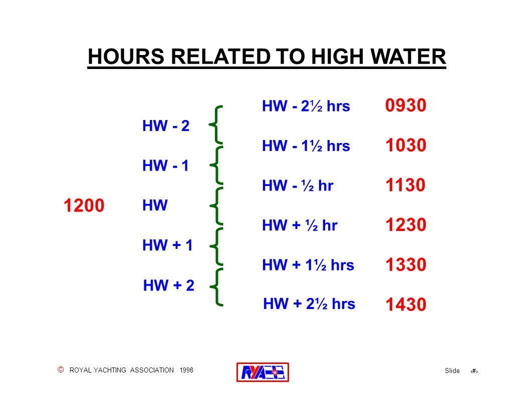© ROYAL YACHTING ASSOCIATION 1998 Slide 33 HOURS RELATED TO HIGH WATER HW + 2 1200 1130 1230 1330 1430 1030 0930 HW - 2 HW - 1½ hrs HW - 1 HW - ½ hr H