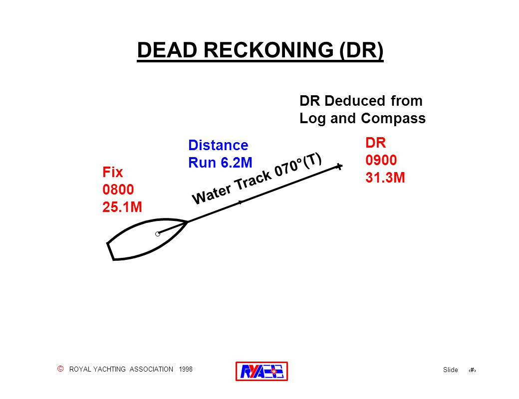 © ROYAL YACHTING ASSOCIATION 1998 Slide 34 DEAD RECKONING (DR) DR Deduced from Log and Compass Distance Run 6.2M Fix 0800 25.1M Water Track 070°(T) +