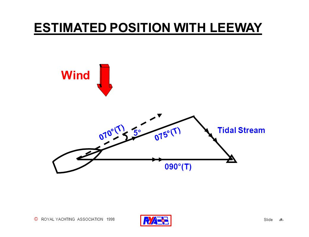 © ROYAL YACHTING ASSOCIATION 1998 Slide 38 ESTIMATED POSITION WITH LEEWAY Wind Tidal Stream 075°(T) 5° 070°(T) 090°(T)
