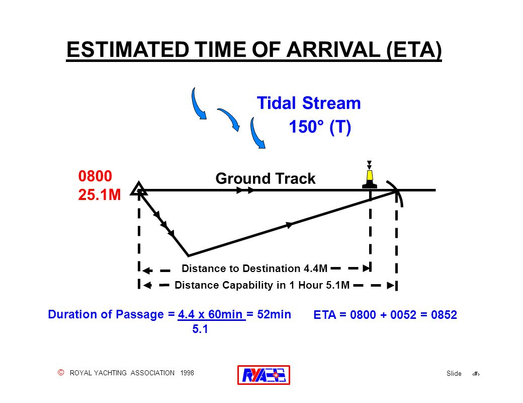© ROYAL YACHTING ASSOCIATION 1998 Slide 43 ESTIMATED TIME OF ARRIVAL (ETA) Duration of Passage = 4.4 x 60min = 52min 5.1 ETA = 0800 + 0052 = 0852.