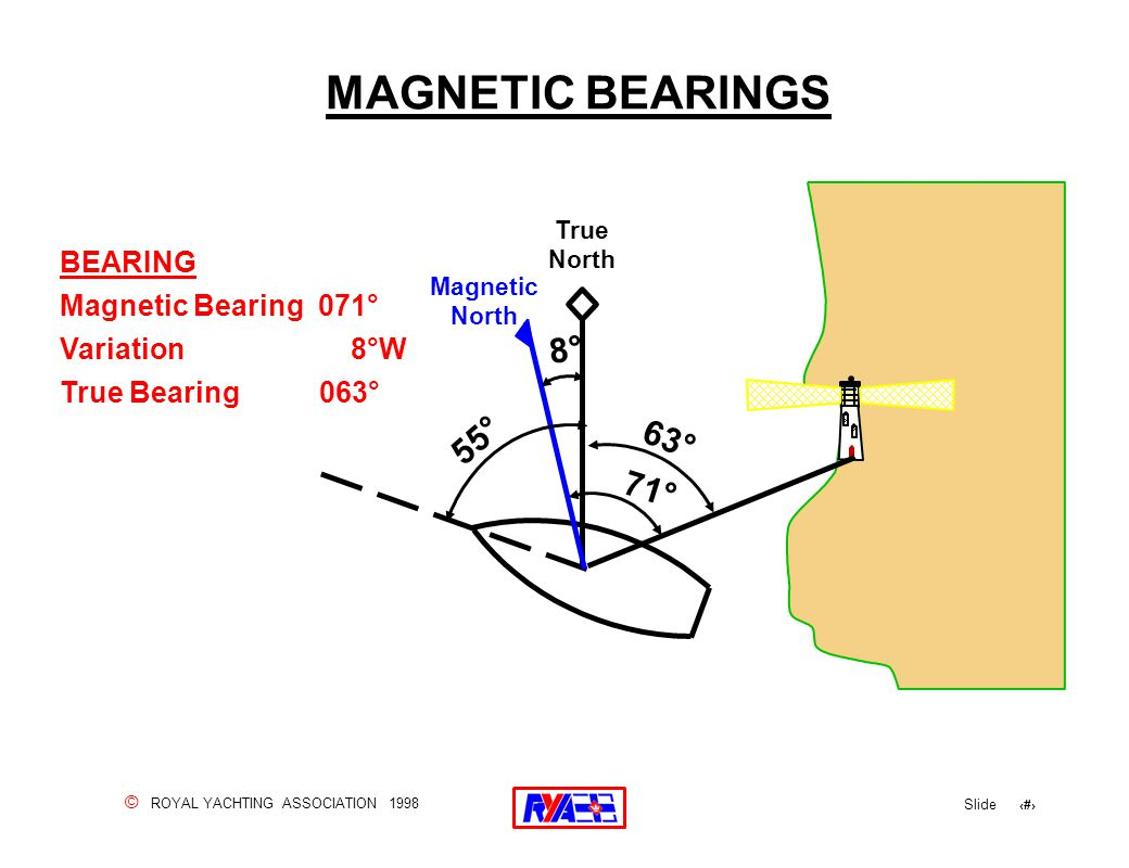 © ROYAL YACHTING ASSOCIATION 1998 Slide 46 MAGNETIC BEARINGS True North Magnetic North 63° 71° 8° 55° BEARING Magnetic Bearing 071° Variation 8°W True Bearing 063°