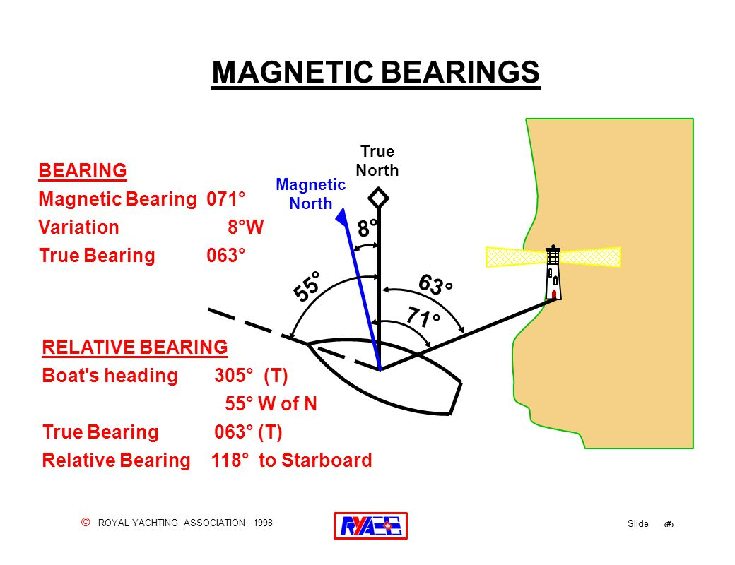 © ROYAL YACHTING ASSOCIATION 1998 Slide 47 MAGNETIC BEARINGS True North Magnetic North 63° 71° 8° 55° BEARING Magnetic Bearing 071° Variation 8°W True Bearing 063° RELATIVE BEARING Boat s heading 305° (T) 55° W of N True Bearing 063° (T) Relative Bearing 118° to Starboard