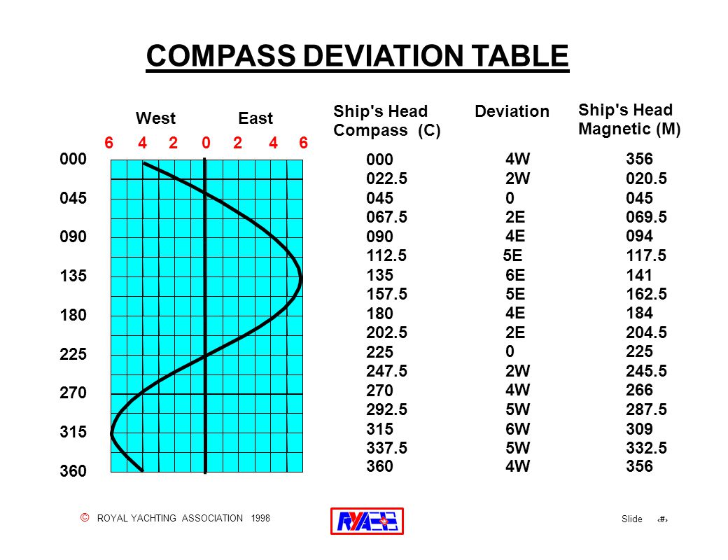 © ROYAL YACHTING ASSOCIATION 1998 Slide 50 COMPASS DEVIATION TABLE