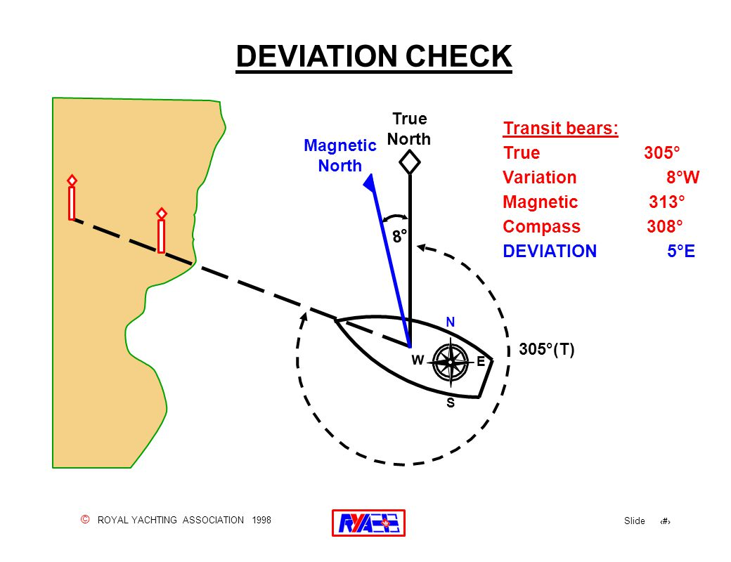 © ROYAL YACHTING ASSOCIATION 1998 Slide 54 DEVIATION CHECK True North N S W E 305°(T) Transit bears: True 305° Variation 8°W Magnetic 313° Compass 308