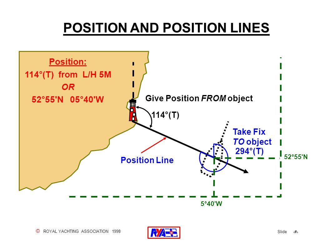 © ROYAL YACHTING ASSOCIATION 1998 Slide 55 POSITION AND POSITION LINES Position: 114°(T) from L/H 5M OR 52°55 N 05°40 W 294°(T) 114°(T) Give Position FROM object Take Fix TO object Position Line 5°40 W 52°55 N