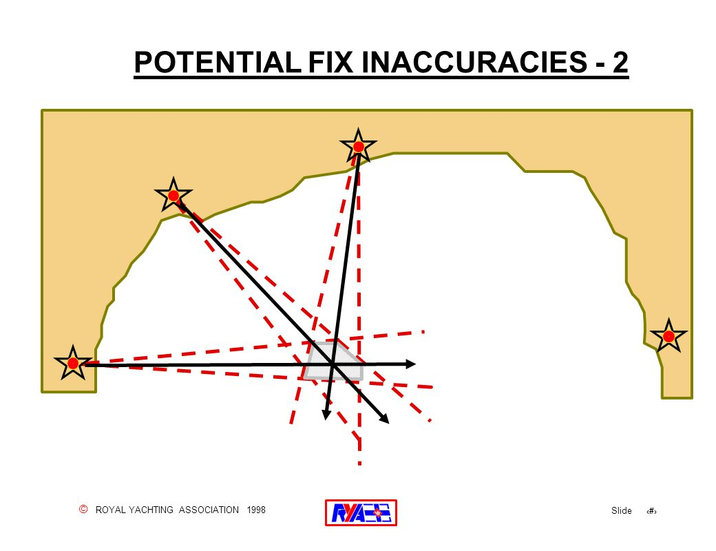 © ROYAL YACHTING ASSOCIATION 1998 Slide 58 POTENTIAL FIX INACCURACIES - 2