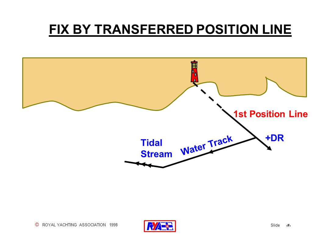 © ROYAL YACHTING ASSOCIATION 1998 Slide 62 FIX BY TRANSFERRED POSITION LINE 1st Position Line Tidal Stream Water Track +DR