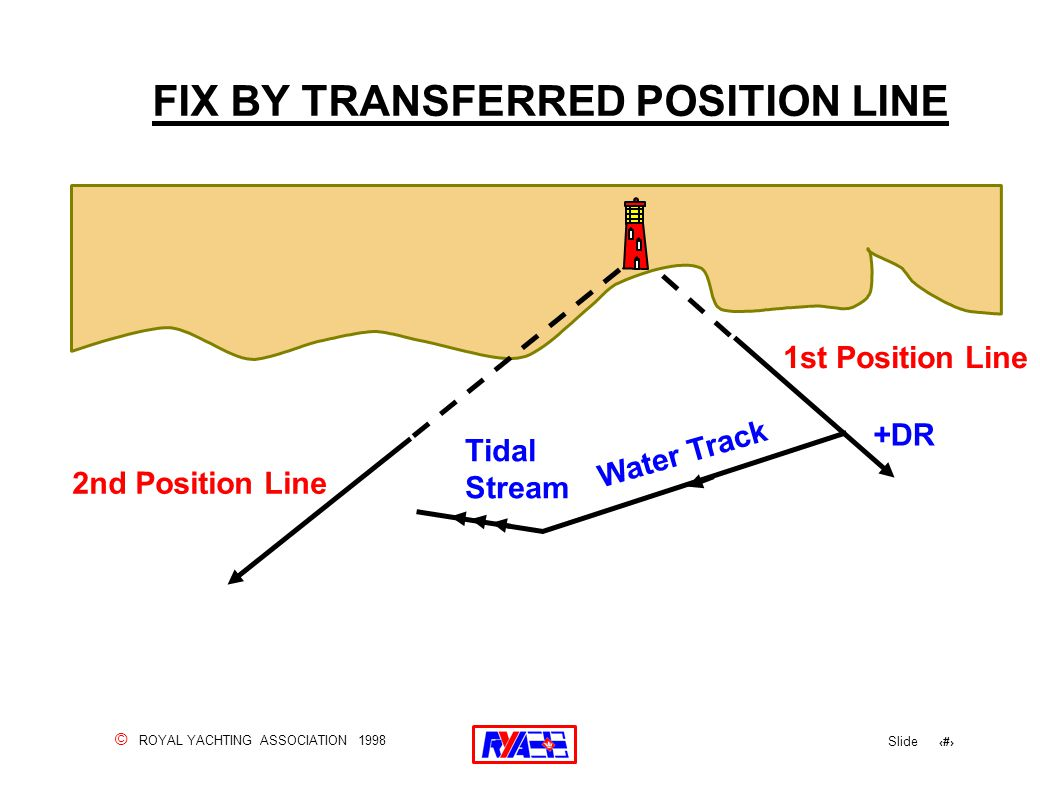 © ROYAL YACHTING ASSOCIATION 1998 Slide 63 FIX BY TRANSFERRED POSITION LINE 1st Position Line Tidal Stream Water Track +DR 2nd Position Line