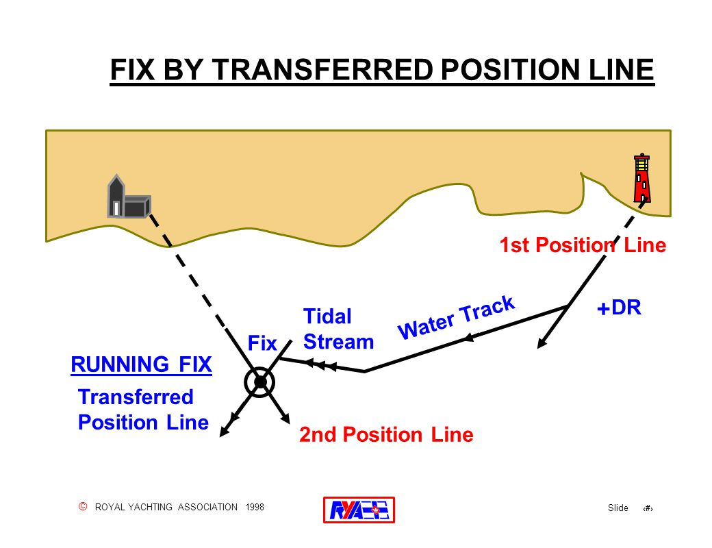 © ROYAL YACHTING ASSOCIATION 1998 Slide 67 FIX BY TRANSFERRED POSITION LINE. + DR Water Track Tidal Stream Fix Transferred Position Line RUNNING FIX 2
