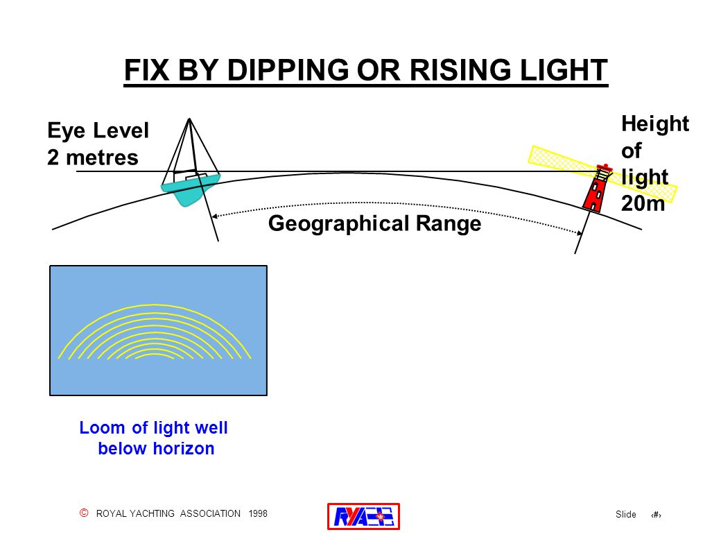 © ROYAL YACHTING ASSOCIATION 1998 Slide 68 FIX BY DIPPING OR RISING LIGHT Eye Level 2 metres Height of light 20m Geographical Range Loom of light well