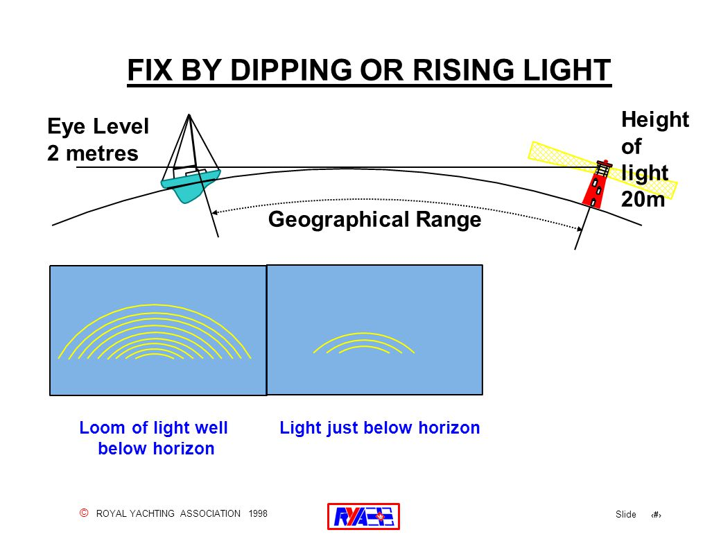© ROYAL YACHTING ASSOCIATION 1998 Slide 69 FIX BY DIPPING OR RISING LIGHT Eye Level 2 metres Geographical Range Height of light 20m Loom of light well below horizon Light just below horizon