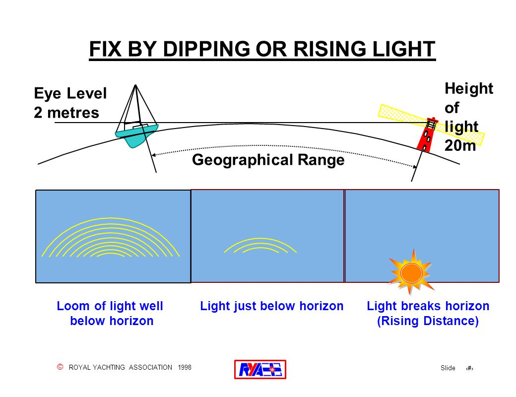 © ROYAL YACHTING ASSOCIATION 1998 Slide 70 FIX BY DIPPING OR RISING LIGHT Loom of light well below horizon Light just below horizonLight breaks horizon (Rising Distance) Eye Level 2 metres Geographical Range Height of light 20m
