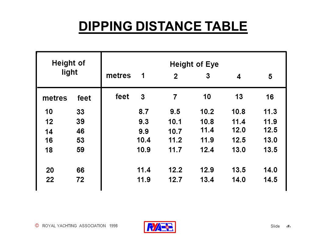 © ROYAL YACHTING ASSOCIATION 1998 Slide 71 DIPPING DISTANCE TABLE metres 1 2 3 45 feet 10 12 14 16 18 20 22 33 39 46 53 59 66 72 8.79.510.210.811.3 9.