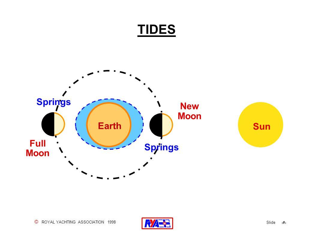 © ROYAL YACHTING ASSOCIATION 1998 Slide 73 TIDES Earth Sun Full Moon New Moon Springs
