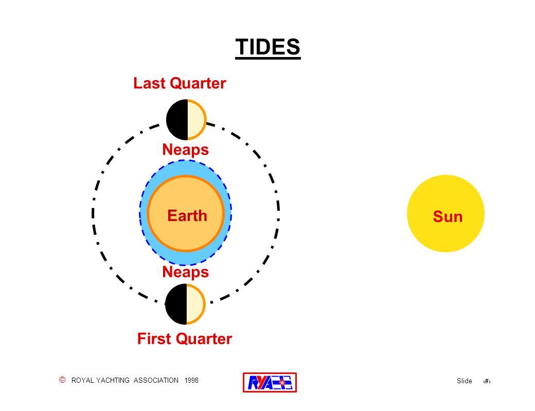 © ROYAL YACHTING ASSOCIATION 1998 Slide 74 TIDES Earth Sun First Quarter Last Quarter Neaps