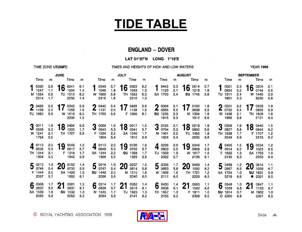 © ROYAL YACHTING ASSOCIATION 1998 Slide 75 TIDE TABLE