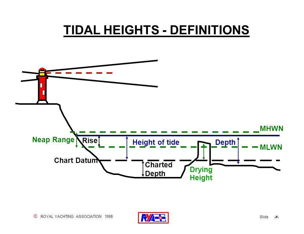 © ROYAL YACHTING ASSOCIATION 1998 Slide 77 TIDAL HEIGHTS - DEFINITIONS MHWN MLWN Height of tide Drying Height Neap Range Charted Depth Rise Chart Datu