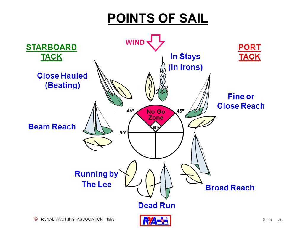 © ROYAL YACHTING ASSOCIATION 1998 Slide 8 POINTS OF SAIL Broad Reach Dead Run Beam Reach Fine or Close Reach No Go Zone 90º 45º Close Hauled (Beating) WIND In Stays (In Irons) Running by The Lee STARBOARD TACK PORT TACK