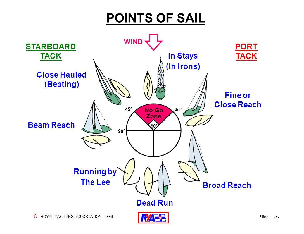 © ROYAL YACHTING ASSOCIATION 1998 Slide 8 POINTS OF SAIL Broad Reach Dead Run Beam Reach Fine or Close Reach No Go Zone 90º 45º Close Hauled (Beating)