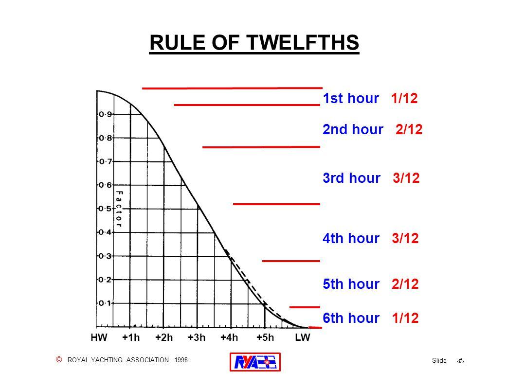 © ROYAL YACHTING ASSOCIATION 1998 Slide 80 RULE OF TWELFTHS 1st hour 1/12 2nd hour 2/12 3rd hour 3/12 4th hour 3/12 5th hour 2/12 6th hour 1/12 HW +1h +2h +3h +4h +5h LW