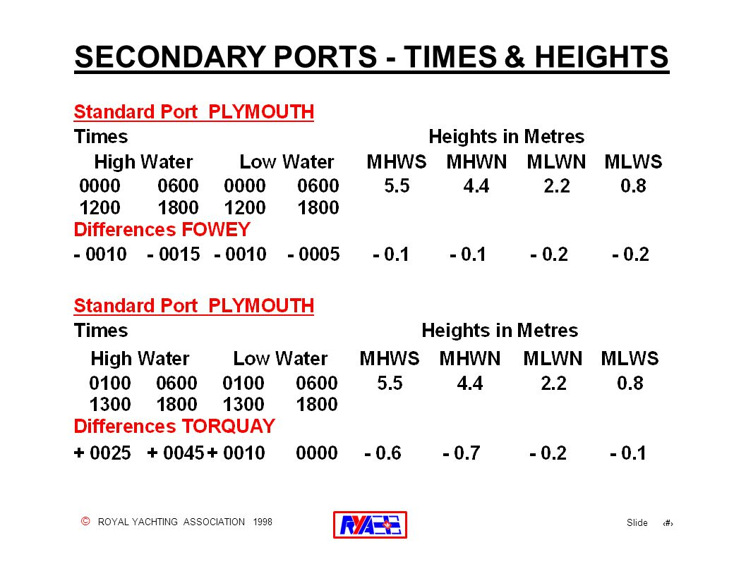 © ROYAL YACHTING ASSOCIATION 1998 Slide 82 SECONDARY PORTS - TIMES & HEIGHTS