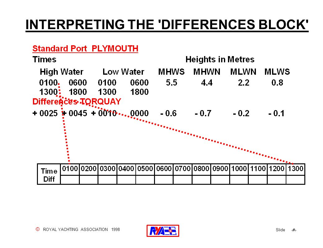 © ROYAL YACHTING ASSOCIATION 1998 Slide 83 INTERPRETING THE 'DIFFERENCES BLOCK'